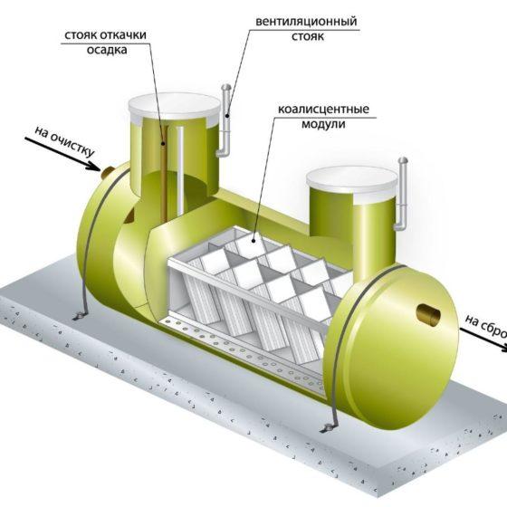 Схема работы промышленного пескоуловителя (песколовка)